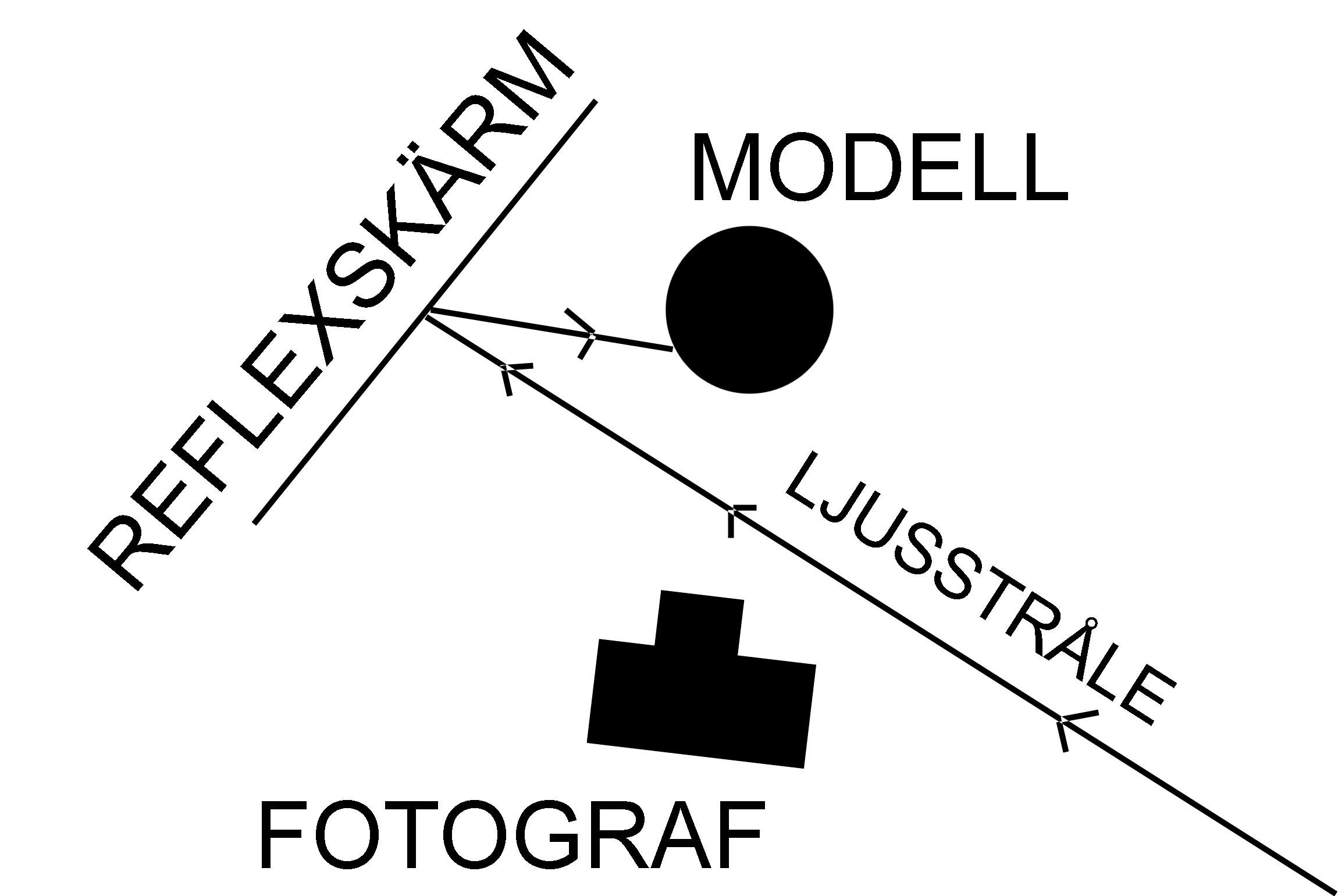 Bild över Reflexskärm, Solen och Kameran